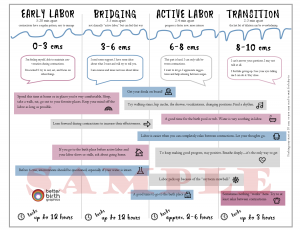 Stages of Labor Handout